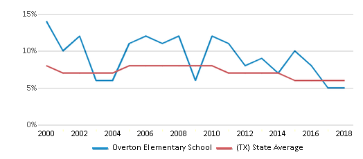 This chart display the percentage of students who is eligible for reduced lunch in Overton Elementary School and the percentage of public school students who is eligible for reduced lunch in Texas by year, with the latest 2017-18 school year data.