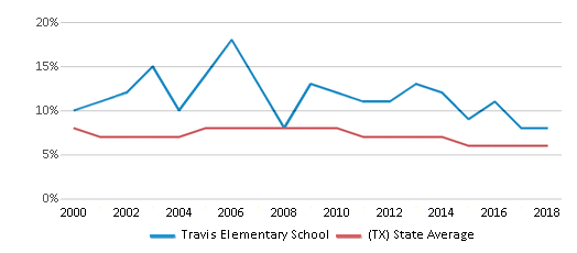 This chart display the percentage of students who is eligible for reduced lunch in Travis Elementary School and the percentage of public school students who is eligible for reduced lunch in Texas by year, with the latest 2017-18 school year data.
