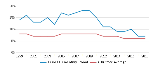 This chart display the percentage of students who is eligible for reduced lunch in Fisher Elementary School and the percentage of public school students who is eligible for reduced lunch in Texas by year, with the latest 2017-18 school year data.