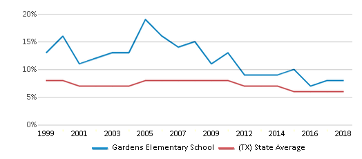 This chart display the percentage of students who is eligible for reduced lunch in Gardens Elementary School and the percentage of public school students who is eligible for reduced lunch in Texas by year, with the latest 2017-18 school year data.