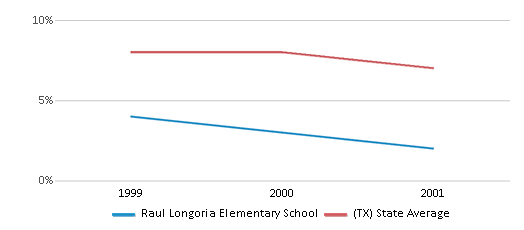 This chart display the percentage of students who is eligible for reduced lunch in Raul Longoria Elementary School and the percentage of public school students who is eligible for reduced lunch in Texas by year, with the latest 2000-01 school year data.