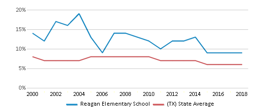 This chart display the percentage of students who is eligible for reduced lunch in Reagan Elementary School and the percentage of public school students who is eligible for reduced lunch in Texas by year, with the latest 2017-18 school year data.