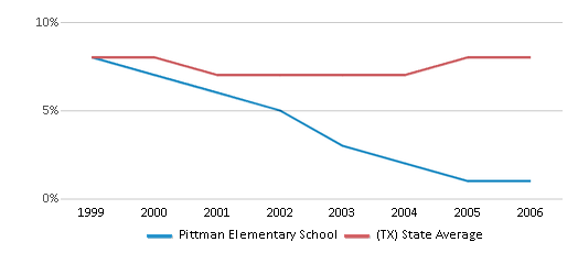 This chart display the percentage of students who is eligible for reduced lunch in Pittman Elementary School and the percentage of public school students who is eligible for reduced lunch in Texas by year, with the latest 2005-06 school year data.