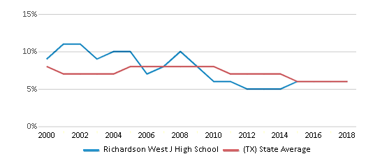 This chart display the percentage of students who is eligible for reduced lunch in Richardson West J High School and the percentage of public school students who is eligible for reduced lunch in Texas by year, with the latest 2017-18 school year data.