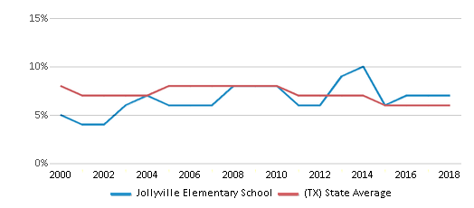 This chart display the percentage of students who is eligible for reduced lunch in Jollyville Elementary School and the percentage of public school students who is eligible for reduced lunch in Texas by year, with the latest 2017-18 school year data.