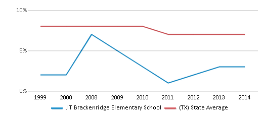 This chart display the percentage of students who is eligible for reduced lunch in J T Brackenridge Elementary School and the percentage of public school students who is eligible for reduced lunch in Texas by year, with the latest 2013-14 school year data.