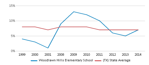 This chart display the percentage of students who is eligible for reduced lunch in Woodlawn Hills Elementary School and the percentage of public school students who is eligible for reduced lunch in Texas by year, with the latest 2013-14 school year data.