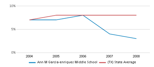 This chart display the percentage of students who is eligible for reduced lunch in Ann M Garcia-enriquez Middle School and the percentage of public school students who is eligible for reduced lunch in Texas by year, with the latest 2007-08 school year data.