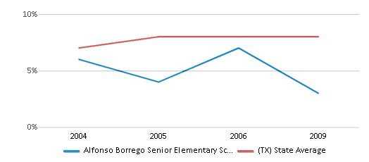 This chart display the percentage of students who is eligible for reduced lunch in Alfonso Borrego Senior Elementary School and the percentage of public school students who is eligible for reduced lunch in Texas by year, with the latest 2008-09 school year data.