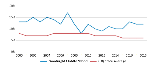This chart display the percentage of students who is eligible for reduced lunch in Goodnight Middle School and the percentage of public school students who is eligible for reduced lunch in Texas by year, with the latest 2017-18 school year data.