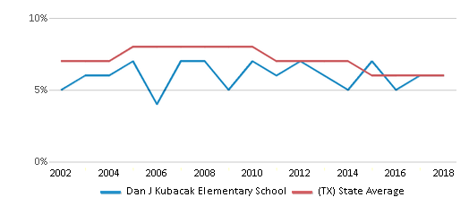 This chart display the percentage of students who is eligible for reduced lunch in Dan J Kubacak Elementary School and the percentage of public school students who is eligible for reduced lunch in Texas by year, with the latest 2017-18 school year data.