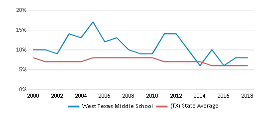 This chart display the percentage of students who is eligible for reduced lunch in West Texas Middle School and the percentage of public school students who is eligible for reduced lunch in Texas by year, with the latest 2017-18 school year data.