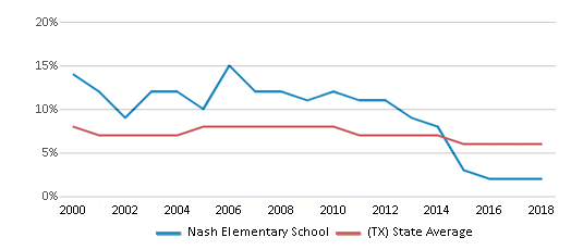 This chart display the percentage of students who is eligible for reduced lunch in Nash Elementary School and the percentage of public school students who is eligible for reduced lunch in Texas by year, with the latest 2017-18 school year data.