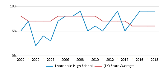This chart display the percentage of students who is eligible for reduced lunch in Thorndale High School and the percentage of public school students who is eligible for reduced lunch in Texas by year, with the latest 2017-18 school year data.