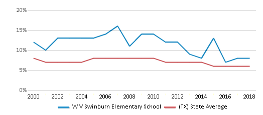 This chart display the percentage of students who is eligible for reduced lunch in W V Swinburn Elementary School and the percentage of public school students who is eligible for reduced lunch in Texas by year, with the latest 2017-18 school year data.