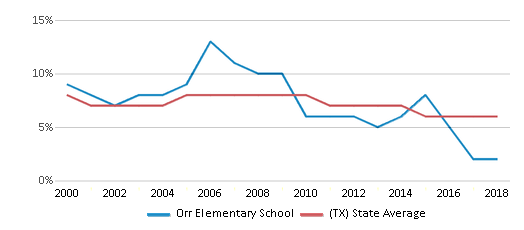 This chart display the percentage of students who is eligible for reduced lunch in Orr Elementary School and the percentage of public school students who is eligible for reduced lunch in Texas by year, with the latest 2017-18 school year data.