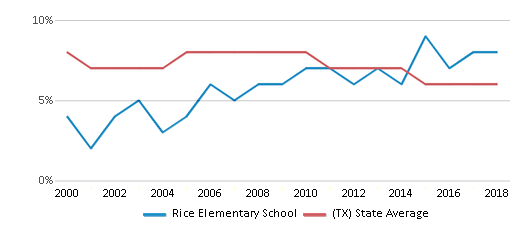 This chart display the percentage of students who is eligible for reduced lunch in Rice Elementary School and the percentage of public school students who is eligible for reduced lunch in Texas by year, with the latest 2017-18 school year data.