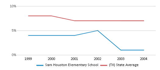 This chart display the percentage of students who is eligible for reduced lunch in Sam Houston Elementary School and the percentage of public school students who is eligible for reduced lunch in Texas by year, with the latest 2003-04 school year data.
