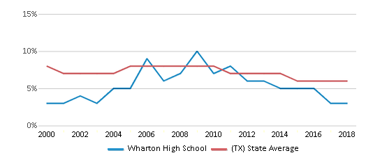 This chart display the percentage of students who is eligible for reduced lunch in Wharton High School and the percentage of public school students who is eligible for reduced lunch in Texas by year, with the latest 2017-18 school year data.