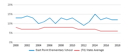 This chart display the percentage of students who is eligible for reduced lunch in East Point Elementary School and the percentage of public school students who is eligible for reduced lunch in Texas by year, with the latest 2017-18 school year data.