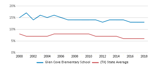 This chart display the percentage of students who is eligible for reduced lunch in Glen Cove Elementary School and the percentage of public school students who is eligible for reduced lunch in Texas by year, with the latest 2017-18 school year data.