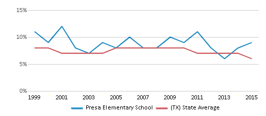 This chart display the percentage of students who is eligible for reduced lunch in Presa Elementary School and the percentage of public school students who is eligible for reduced lunch in Texas by year, with the latest 2014-15 school year data.