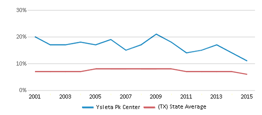 This chart display the percentage of students who is eligible for reduced lunch in Ysleta Pk Center and the percentage of public school students who is eligible for reduced lunch in Texas by year, with the latest 2014-15 school year data.
