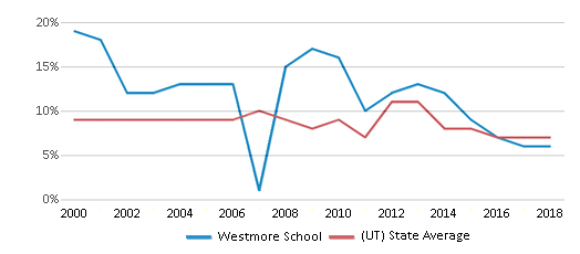This chart display the percentage of students who is eligible for reduced lunch in Westmore School and the percentage of public school students who is eligible for reduced lunch in Utah by year, with the latest 2017-18 school year data.