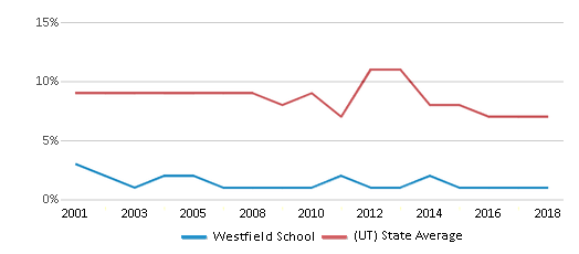 This chart display the percentage of students who is eligible for reduced lunch in Westfield School and the percentage of public school students who is eligible for reduced lunch in Utah by year, with the latest 2017-18 school year data.