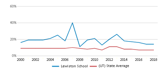 This chart display the percentage of students who is eligible for reduced lunch in Lewiston School and the percentage of public school students who is eligible for reduced lunch in Utah by year, with the latest 2017-18 school year data.