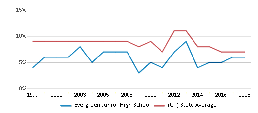 This chart display the percentage of students who is eligible for reduced lunch in Evergreen Junior High School and the percentage of public school students who is eligible for reduced lunch in Utah by year, with the latest 2017-18 school year data.