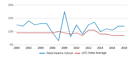 This chart display the percentage of students who is eligible for reduced lunch in West Kearns School and the percentage of public school students who is eligible for reduced lunch in Utah by year, with the latest 2017-18 school year data.