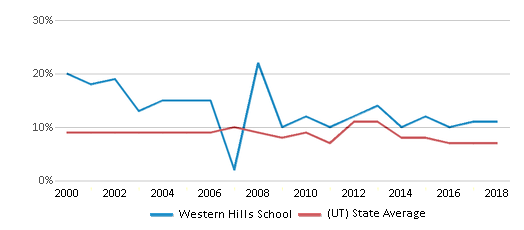 This chart display the percentage of students who is eligible for reduced lunch in Western Hills School and the percentage of public school students who is eligible for reduced lunch in Utah by year, with the latest 2017-18 school year data.