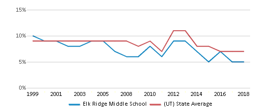 This chart display the percentage of students who is eligible for reduced lunch in Elk Ridge Middle School and the percentage of public school students who is eligible for reduced lunch in Utah by year, with the latest 2017-18 school year data.