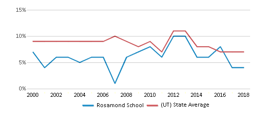 This chart display the percentage of students who is eligible for reduced lunch in Rosamond School and the percentage of public school students who is eligible for reduced lunch in Utah by year, with the latest 2017-18 school year data.