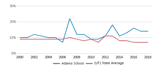 This chart display the percentage of students who is eligible for reduced lunch in Adams School and the percentage of public school students who is eligible for reduced lunch in Utah by year, with the latest 2017-18 school year data.
