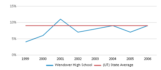 This chart display the percentage of students who is eligible for reduced lunch in Wendover High School and the percentage of public school students who is eligible for reduced lunch in Utah by year, with the latest 2005-06 school year data.