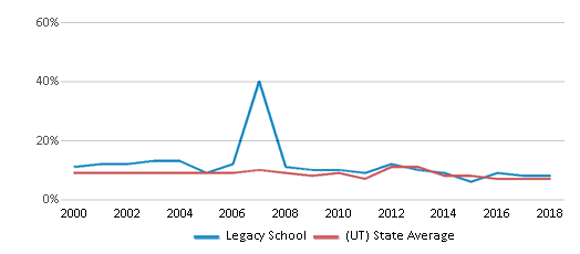 This chart display the percentage of students who is eligible for reduced lunch in Legacy School and the percentage of public school students who is eligible for reduced lunch in Utah by year, with the latest 2017-18 school year data.