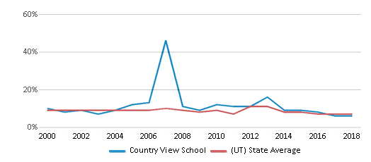 This chart display the percentage of students who is eligible for reduced lunch in Country View School and the percentage of public school students who is eligible for reduced lunch in Utah by year, with the latest 2017-18 school year data.