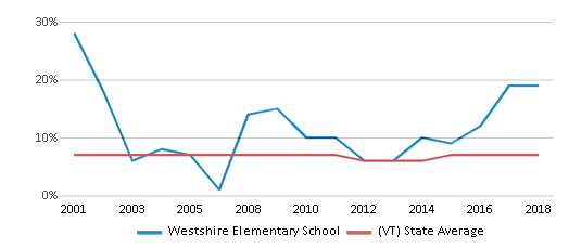 This chart display the percentage of students who is eligible for reduced lunch in Westshire Elementary School and the percentage of public school students who is eligible for reduced lunch in Vermont by year, with the latest 2017-18 school year data.