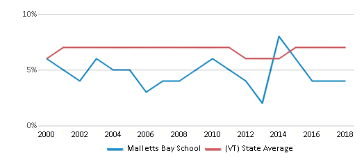 This chart display the percentage of students who is eligible for reduced lunch in Malletts Bay School and the percentage of public school students who is eligible for reduced lunch in Vermont by year, with the latest 2017-18 school year data.