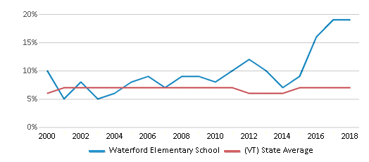 This chart display the percentage of students who is eligible for reduced lunch in Waterford Elementary School and the percentage of public school students who is eligible for reduced lunch in Vermont by year, with the latest 2017-18 school year data.