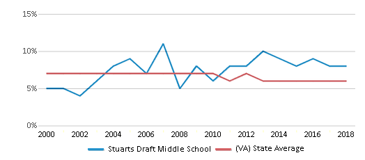This chart display the percentage of students who is eligible for reduced lunch in Stuarts Draft Middle School and the percentage of public school students who is eligible for reduced lunch in Virginia by year, with the latest 2017-18 school year data.