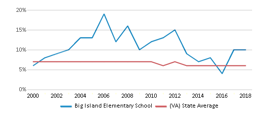 This chart display the percentage of students who is eligible for reduced lunch in Big Island Elementary School and the percentage of public school students who is eligible for reduced lunch in Virginia by year, with the latest 2017-18 school year data.
