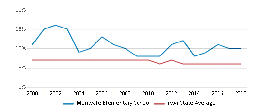 This chart display the percentage of students who is eligible for reduced lunch in Montvale Elementary School and the percentage of public school students who is eligible for reduced lunch in Virginia by year, with the latest 2017-18 school year data.