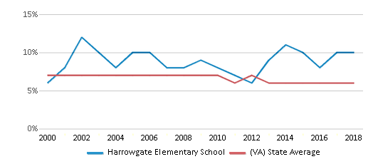 This chart display the percentage of students who is eligible for reduced lunch in Harrowgate Elementary School and the percentage of public school students who is eligible for reduced lunch in Virginia by year, with the latest 2017-18 school year data.