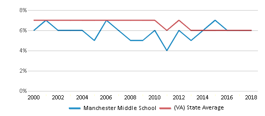 This chart display the percentage of students who is eligible for reduced lunch in Manchester Middle School and the percentage of public school students who is eligible for reduced lunch in Virginia by year, with the latest 2017-18 school year data.