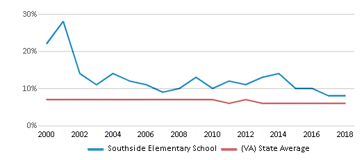 This chart display the percentage of students who is eligible for reduced lunch in Southside Elementary School and the percentage of public school students who is eligible for reduced lunch in Virginia by year, with the latest 2017-18 school year data.