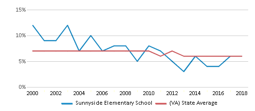 This chart display the percentage of students who is eligible for reduced lunch in Sunnyside Elementary School and the percentage of public school students who is eligible for reduced lunch in Virginia by year, with the latest 2017-18 school year data.