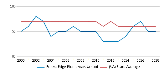This chart display the percentage of students who is eligible for reduced lunch in Forest Edge Elementary School and the percentage of public school students who is eligible for reduced lunch in Virginia by year, with the latest 2017-18 school year data.
